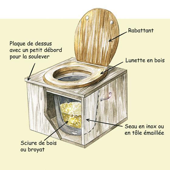 Comprendre pourquoi les toilettes sèches contribuent de manière importante à remettre le monde d'aplomb. Image-10