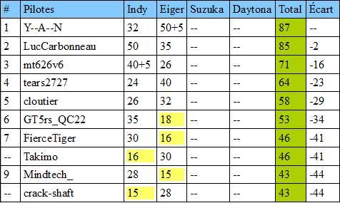 Résultats antérieurs et classements Classv10