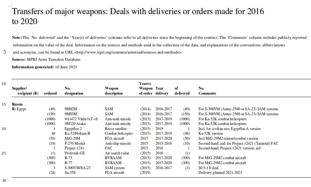 Egyptian Air Force (EAF) - Page 18 Table10