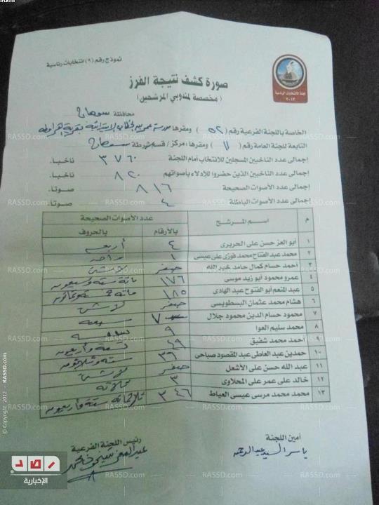 نتائج الانتخابات الرئاسية المصرية 2012  57626910