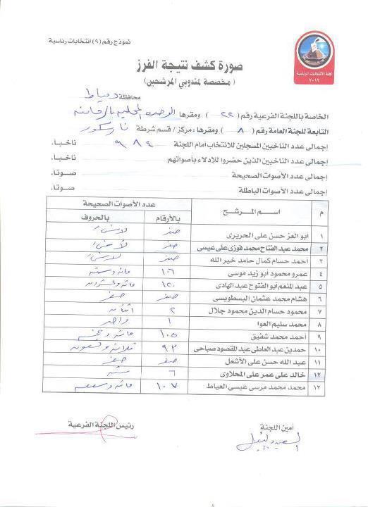 نتائج الانتخابات الرئاسية المصرية 2012  57748010