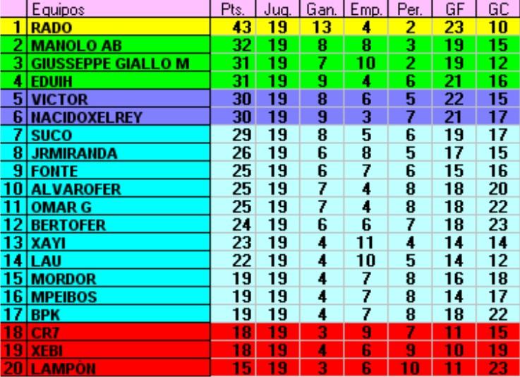 Resultados y Clasificación Jornada 19 (Primera vuelta completa) Jornad25