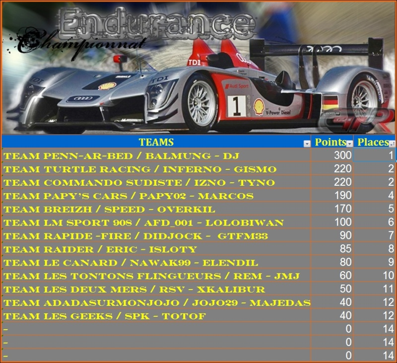 Résultats troisième manche Endurance Classe11