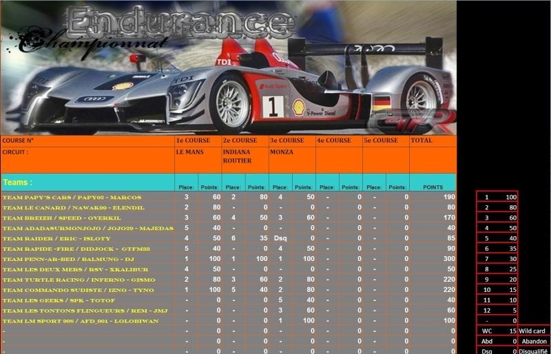 Résultats troisième manche Endurance Rasult12