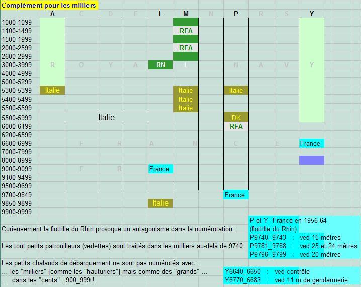 Classification et Symboles de coque Atrave11