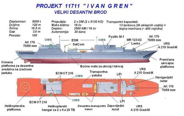 Projet 11711 Classe Ivan Gren (проекта) 4seren10