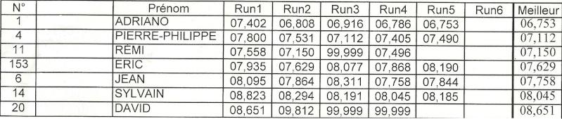 RUN CAP SUD, Championnat de France Dragster – 2 et 3 juillet - Page 5 Numari10