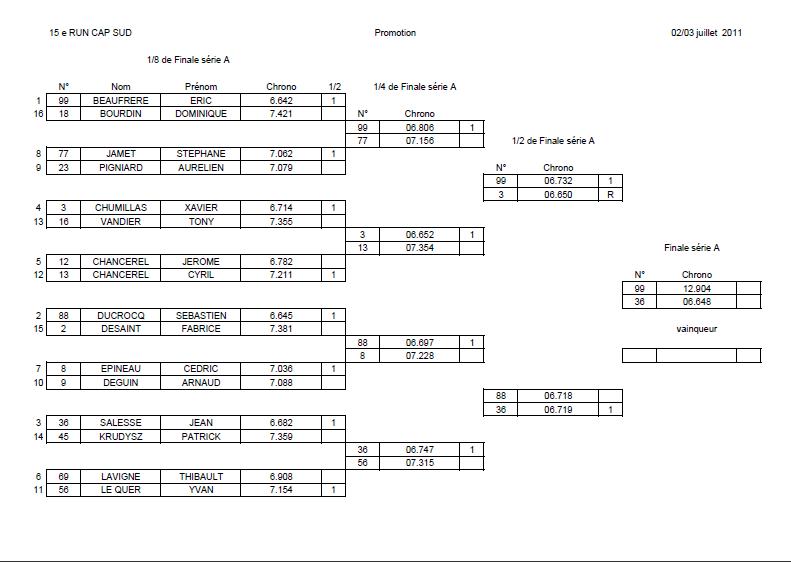 RUN CAP SUD, Championnat de France Dragster – 2 et 3 juillet - Page 7 Run_ca11