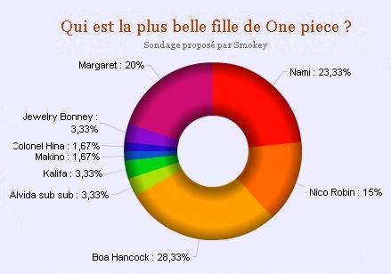 Résultats sondages Sondag11