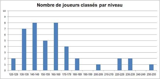 Statistiques Milice Graph_10