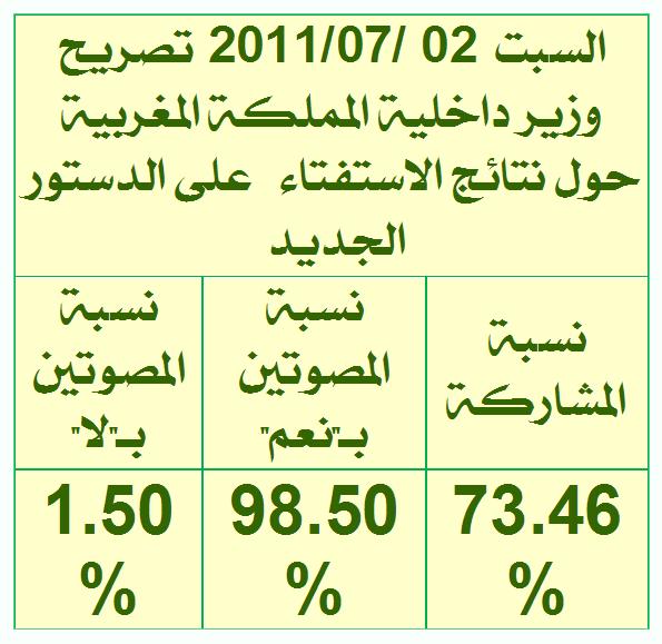 Texte intégral de la nouvelle constitution marocaine  Natej210