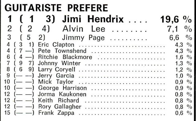 Jimi Hendrix dans la presse musicale française des années 60, 70 & 80 - Page 3 Best_415