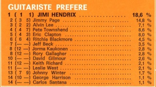 Jimi Hendrix dans la presse musicale française des années 60, 70 & 80 - Page 4 Best_529