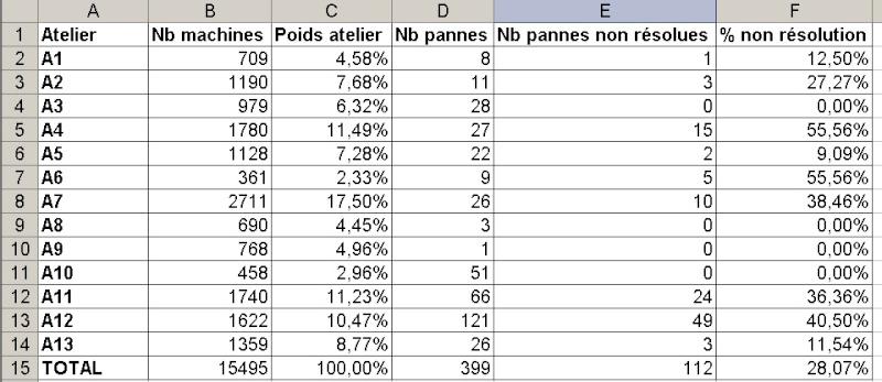 pondération - Pondération statistiques en fonction du poids Stat_b11