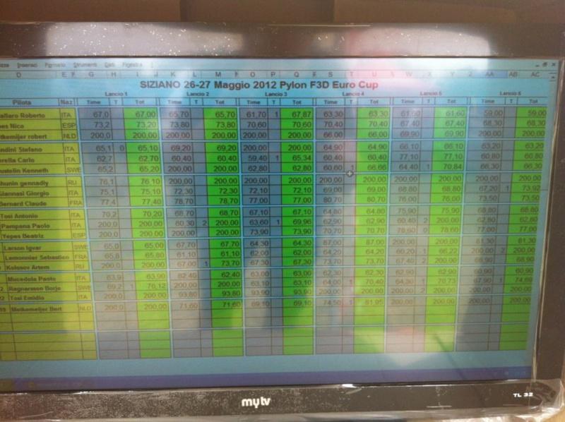 Eurocup F3D de SIZIANO Result15