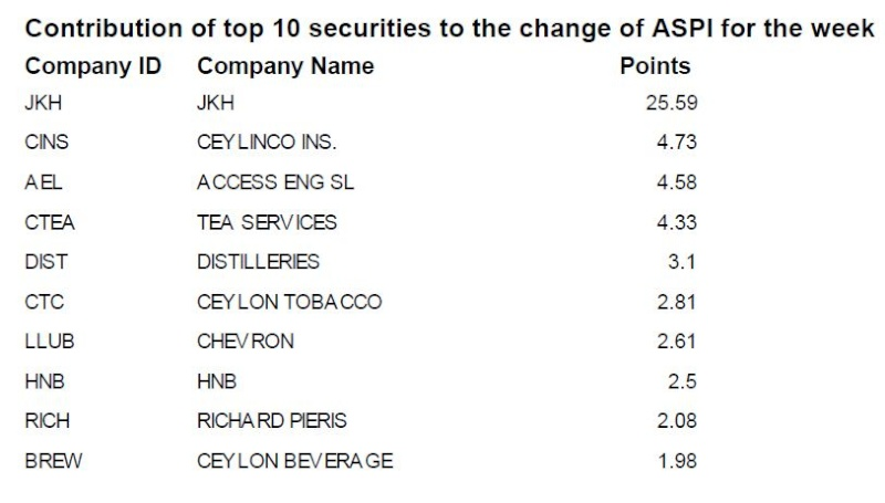 Contribution of top 10 securities to the change of ASPI Aspi11