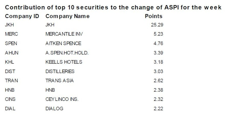 Contribution of top 10 securities to the change of ASPI Captur13