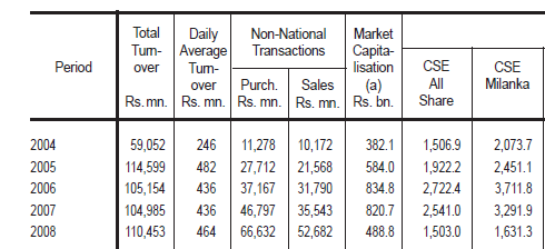 Foreign Purchase and Sales - November 2012 Cbsl110