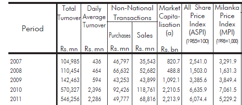 Foreign Purchase and Sales - November 2012 Cbsl14