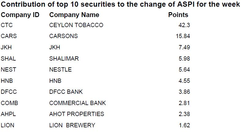 Contribution of top 10 securities to the change of ASPI Contri11