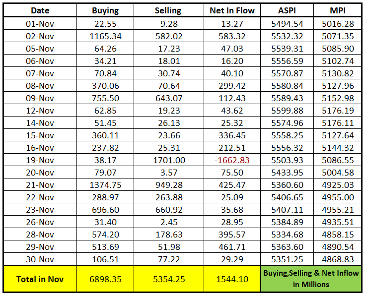 Foreign Purchase and Sales - November 2012 Foreig10