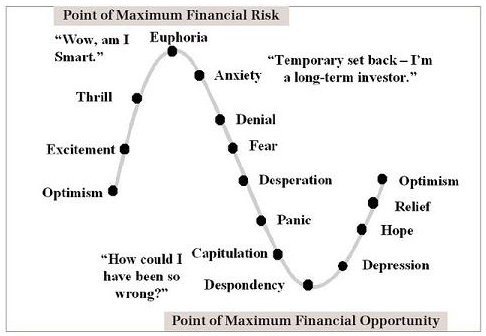 Traders's Psychology Cycles and  Winners V. Losers Point10