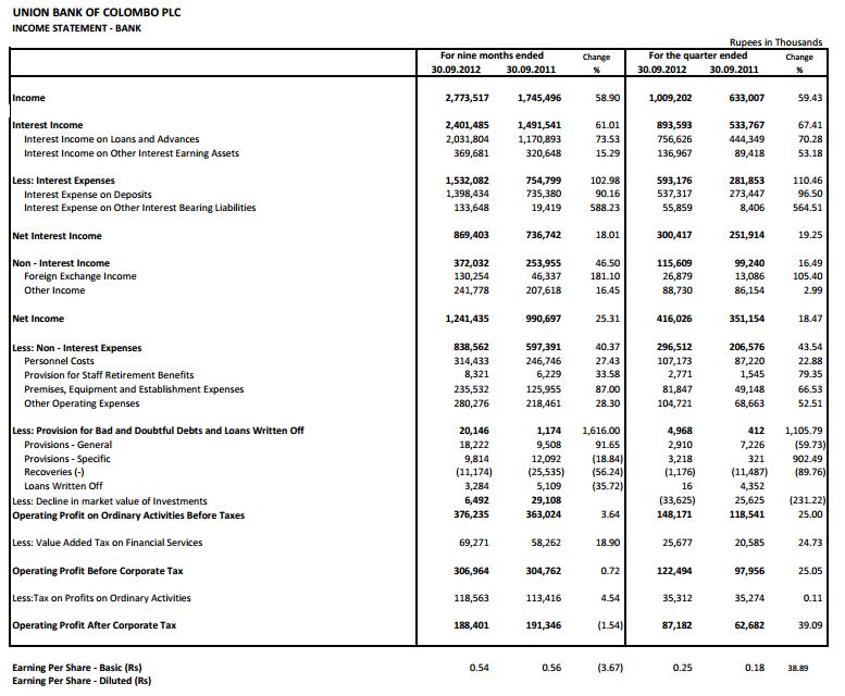 30-Oct-2012 Interim financial statements 30-09-2012 - Union Bank Ubc110