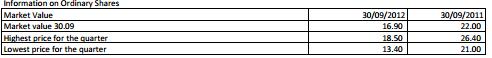 30-Oct-2012 Interim financial statements 30-09-2012 - Union Bank Ubc310