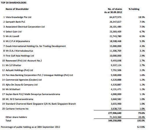 30-Oct-2012 Interim financial statements 30-09-2012 - Union Bank Ubc410