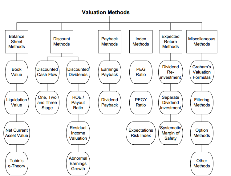 Stock Valuation Methods  Valu10