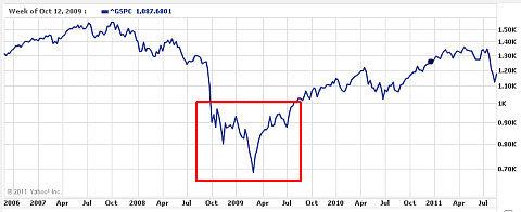How to Detect Bear Market Bottom (V-Bottom) Vbotto11
