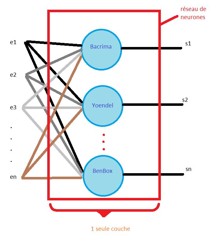 Qu'est-ce que l'algorithme de rétro-propagation du gradient de l'erreur dans un perceptron multi-couche rebouclé sur lui-même ? 1_couc11