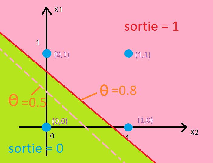 Qu'est-ce que l'algorithme de rétro-propagation du gradient de l'erreur dans un perceptron multi-couche rebouclé sur lui-même ? Espace12