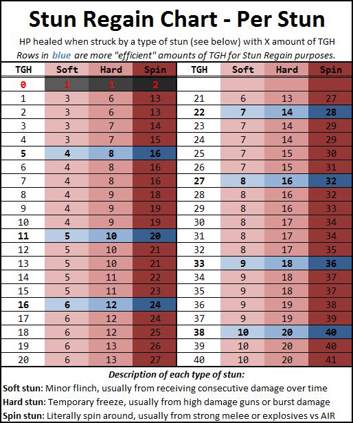 Breakpoints de todas las stats Stun_r10