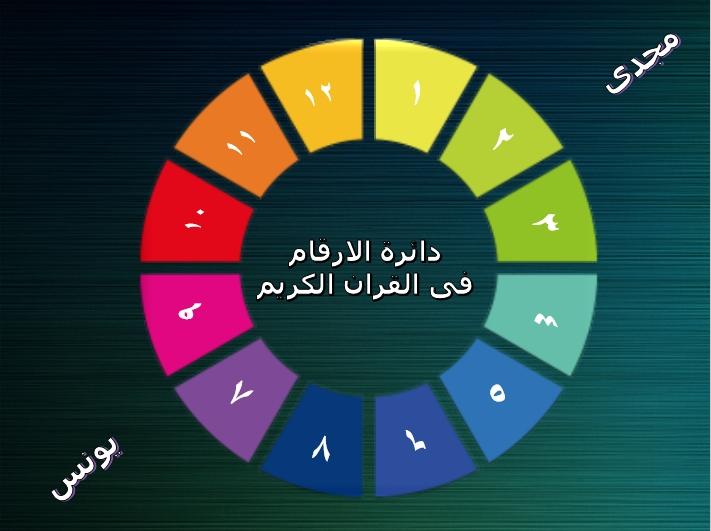 الارقام فى القران الكريم بالبوربوينت Image_71