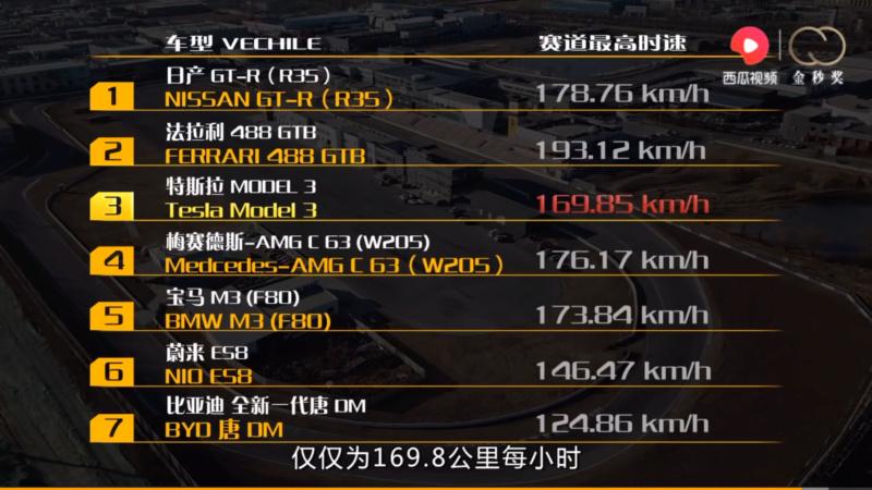 Version Performance sur circuit 6700ab10