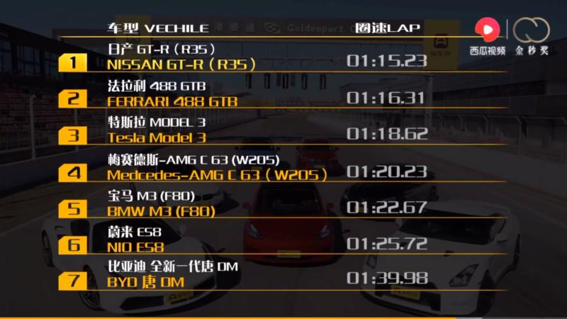 Version Performance sur circuit 9ce5c010