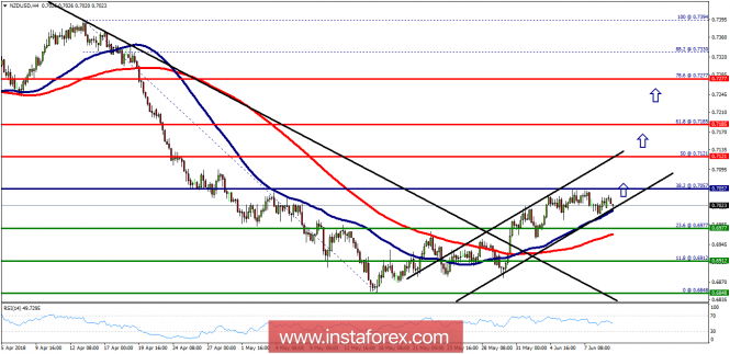 Forex Analysis from InstaForex - Page 13 12-610