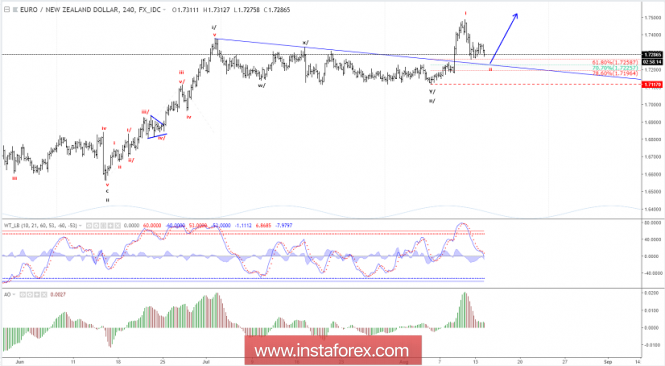 Forex Analysis from InstaForex - Page 14 14-810