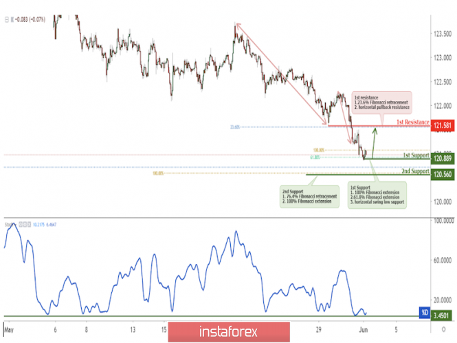 Forex Analysis from InstaForex - Page 18 3-6210
