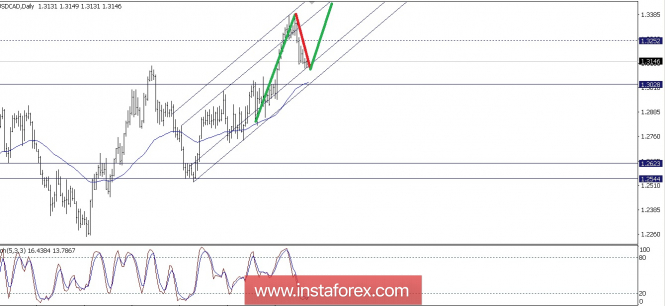 Forex Analysis from InstaForex - Page 13 6-710