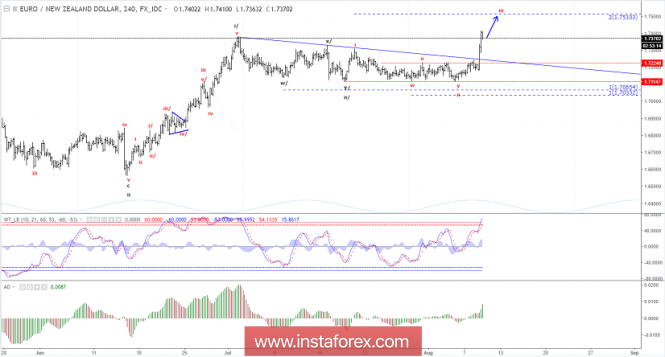 Forex Analysis from InstaForex - Page 14 9-810