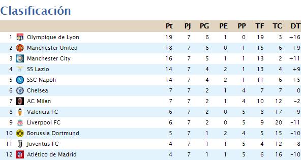 Clasificación Segunda División 2020-039