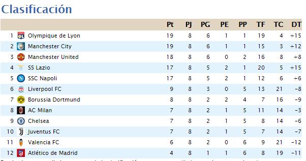 Clasificación Segunda División 2020-044