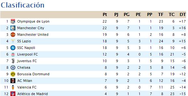 Clasificación Segunda División 2020-050