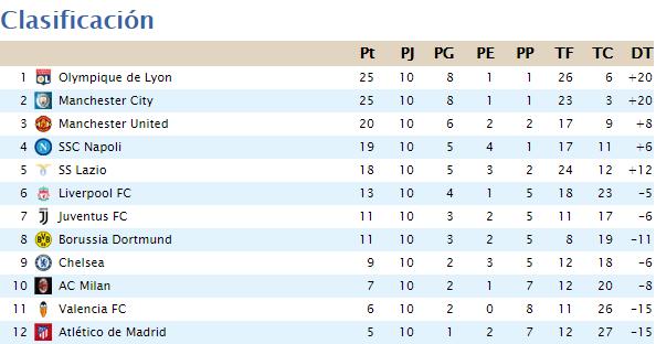Clasificación Segunda División 2020-052