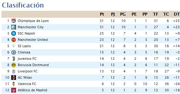 Clasificación Segunda División 2020-055