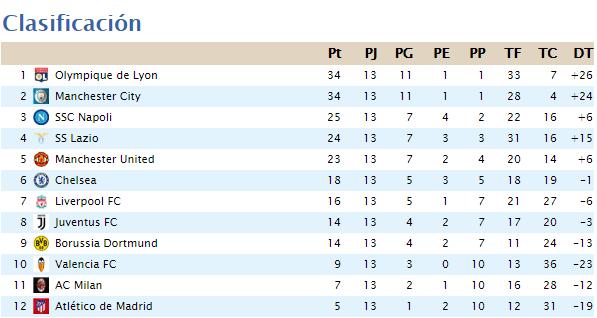 Clasificación Segunda División 2020-057