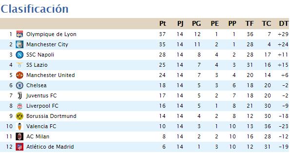 Clasificación Segunda División 2020-060
