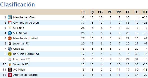 Clasificación Segunda División 2020-061
